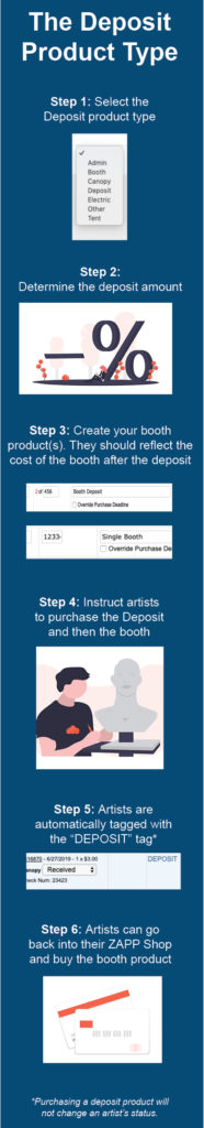 """Infographic explaining the booth deposit product type. It reads: Step 1: Select the Deposit product type Step 2: Determine the deposit amount Step 3: Create your booth product(s). They should reflect the cost of the booth after the deposit Step 4: Instruct artists to purchase the Deposit and then the booth Step 5: Artists are automatically tagged with the """"DEPOSIT"""" tag Step 6: Artists can go back into their ZAPP Shop and buy the booth product  In small text at the bottom: purchasing a deposit product will not change an artist's status"""